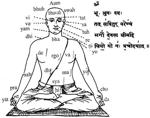 Mantras, Science of Sound and Vibration