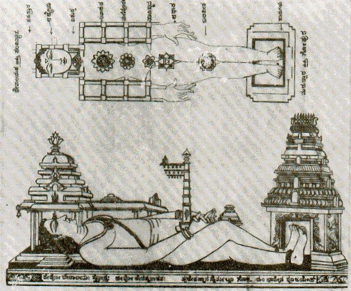 vedic hindu temple architecture (Aagaama Sastra)