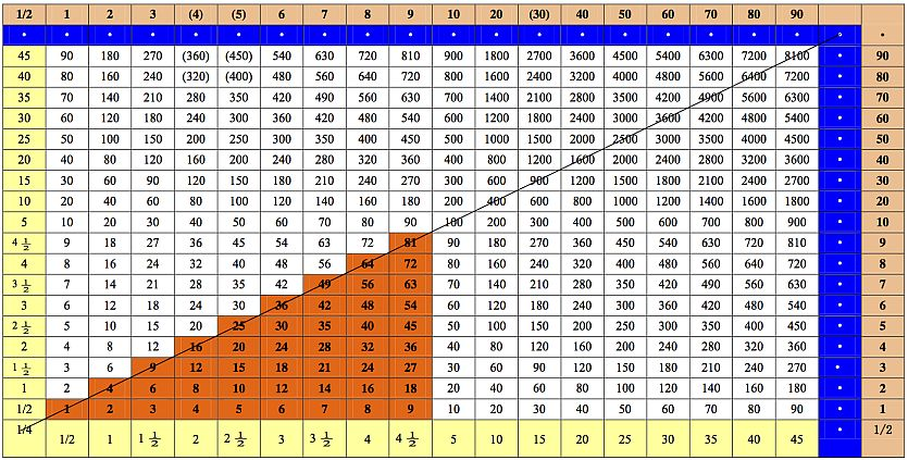 Chinese multiplcation table converted to numbers