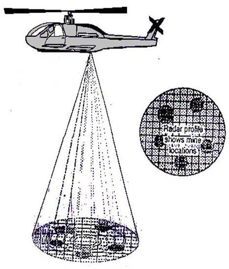 Chumbak Mani, Ancient Land Mine Detector in flights
