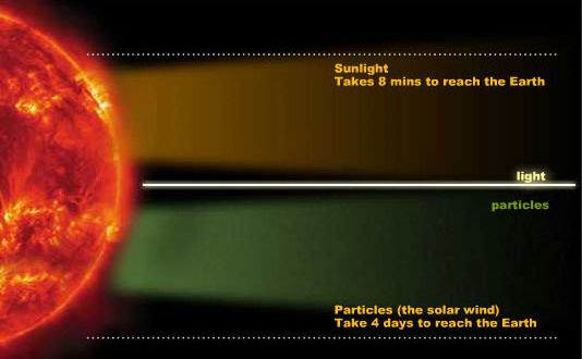 speed of light from sun to earth